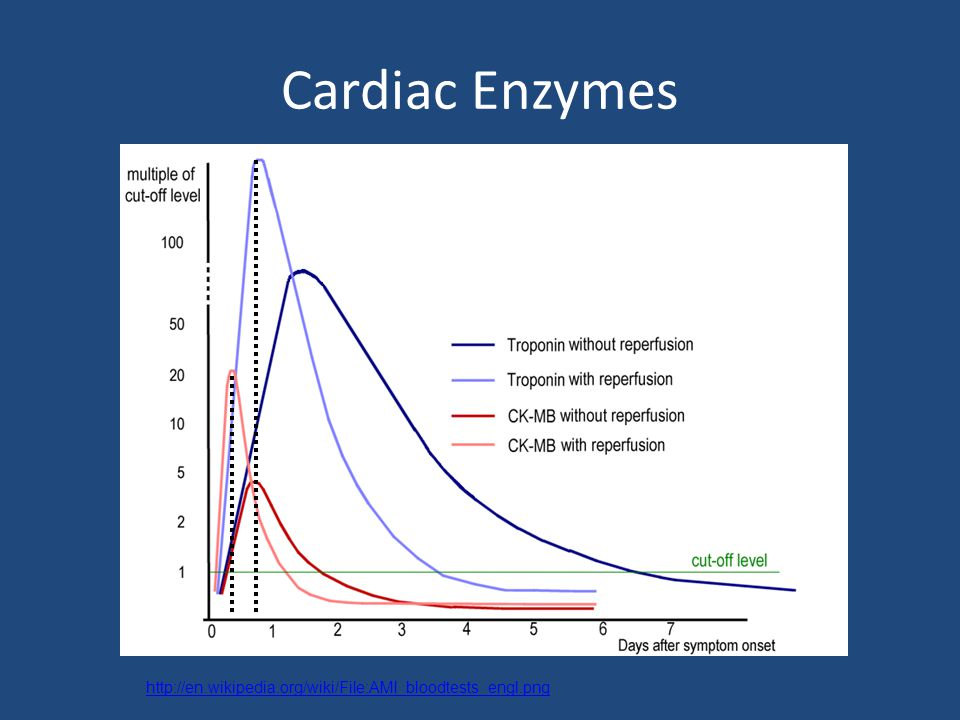Cardiac Enzymes http://en.wikipedia.org/wiki/File:AMI_bloodtests_engl.png