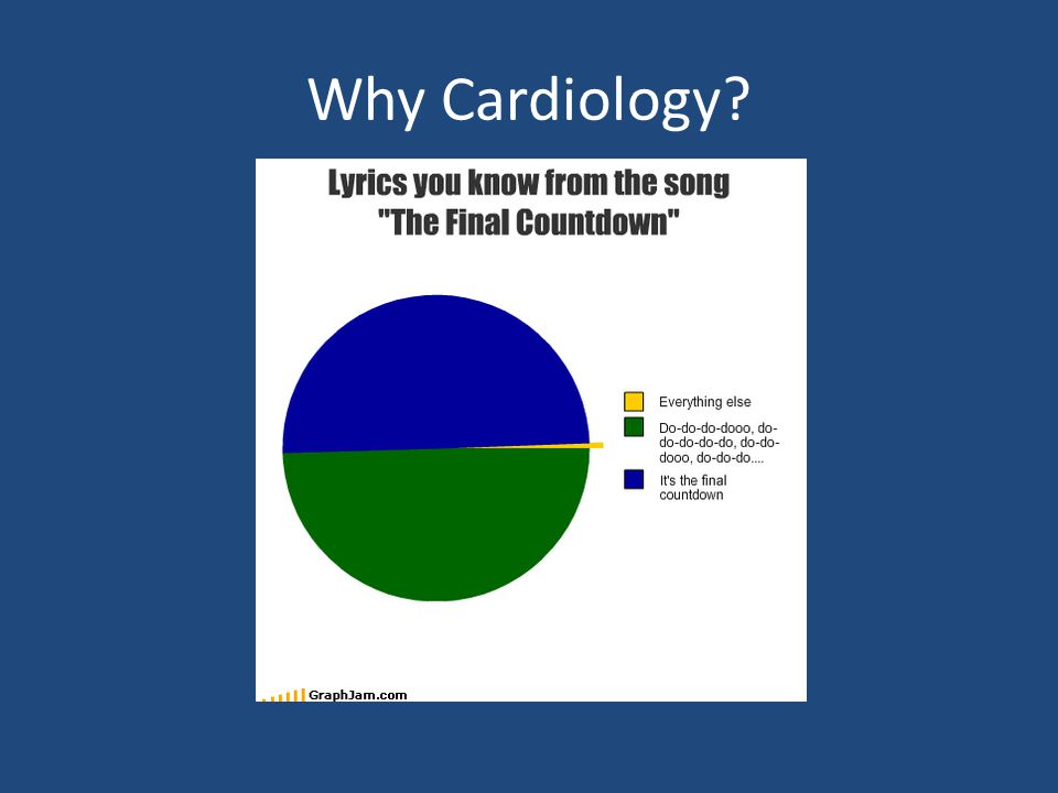 Why Cardiology