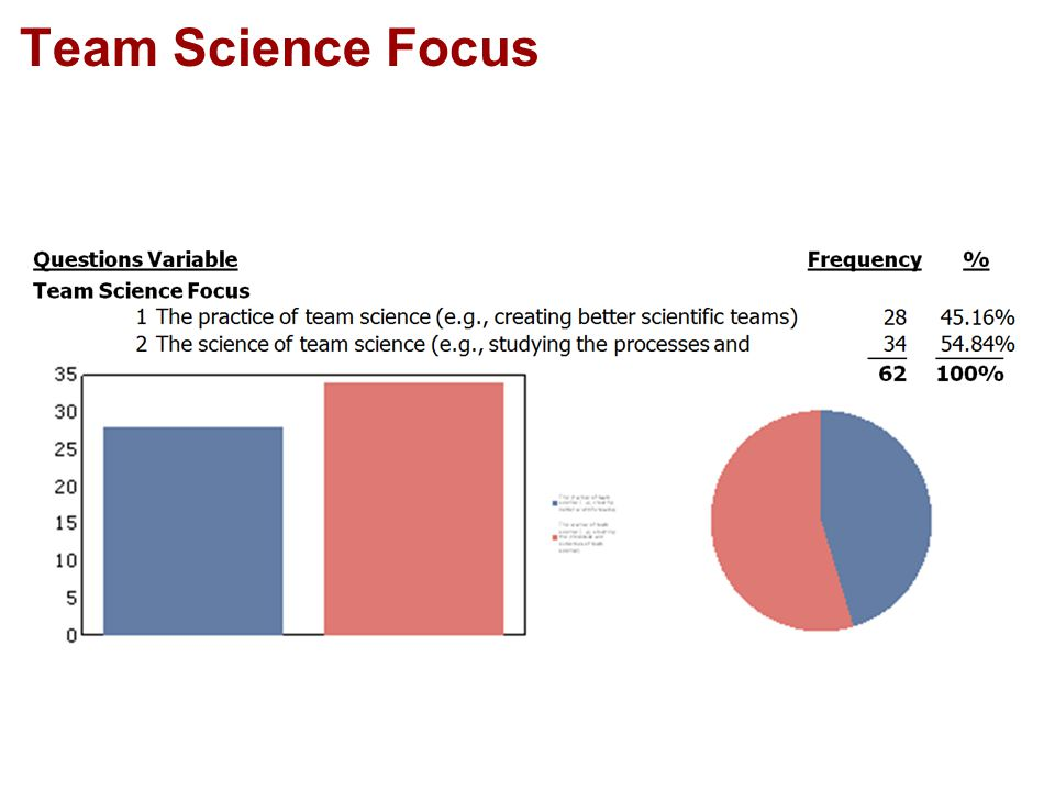Team Science Focus