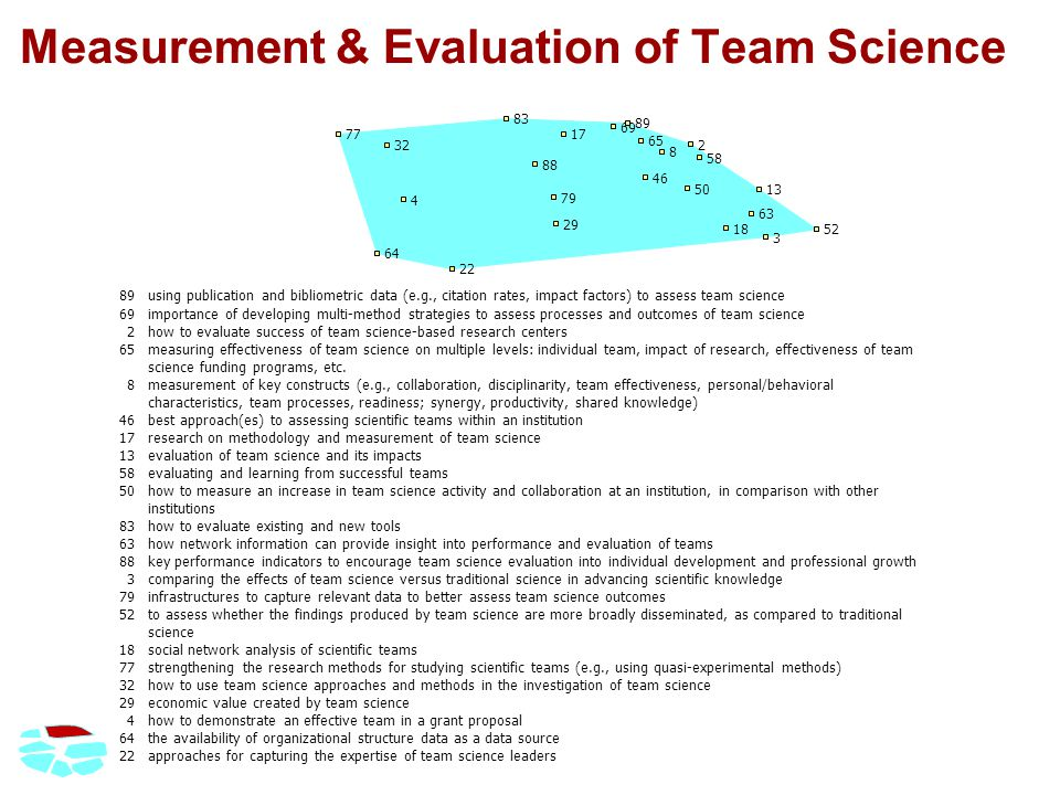 Measurement & Evaluation of Team Science 89using publication and bibliometric data (e.g., citation rates, impact factors) to assess team science 69importance of developing multi-method strategies to assess processes and outcomes of team science 2how to evaluate success of team science-based research centers 65measuring effectiveness of team science on multiple levels: individual team, impact of research, effectiveness of team science funding programs, etc.