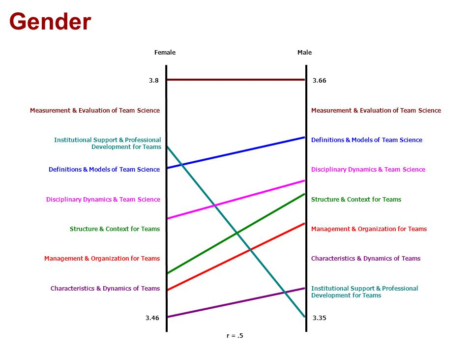 Gender r =.5 FemaleMale 3.8 3.46 3.66 3.35 Institutional Support & Professional Development for Teams Characteristics & Dynamics of Teams Management & Organization for Teams Structure & Context for Teams Disciplinary Dynamics & Team Science Definitions & Models of Team Science Institutional Support & Professional Development for Teams Measurement & Evaluation of Team Science