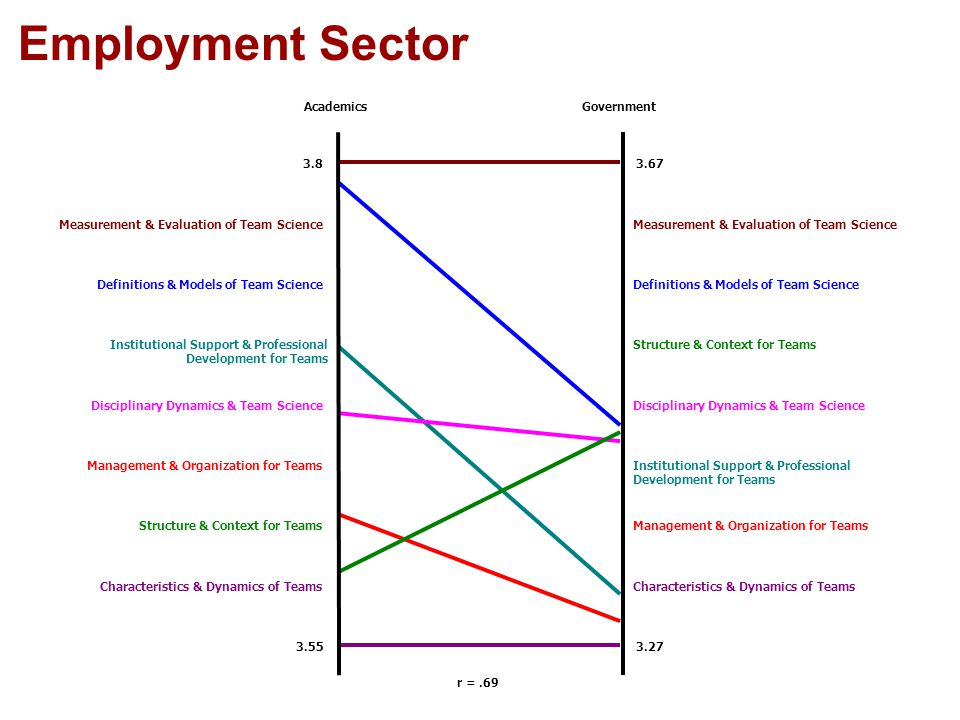 Employment Sector r =.69 AcademicsGovernment 3.8 3.55 3.67 3.27 Characteristics & Dynamics of Teams Management & Organization for TeamsStructure & Context for Teams Institutional Support & Professional Development for Teams Management & Organization for Teams Disciplinary Dynamics & Team Science Structure & Context for TeamsInstitutional Support & Professional Development for Teams Definitions & Models of Team Science Measurement & Evaluation of Team Science