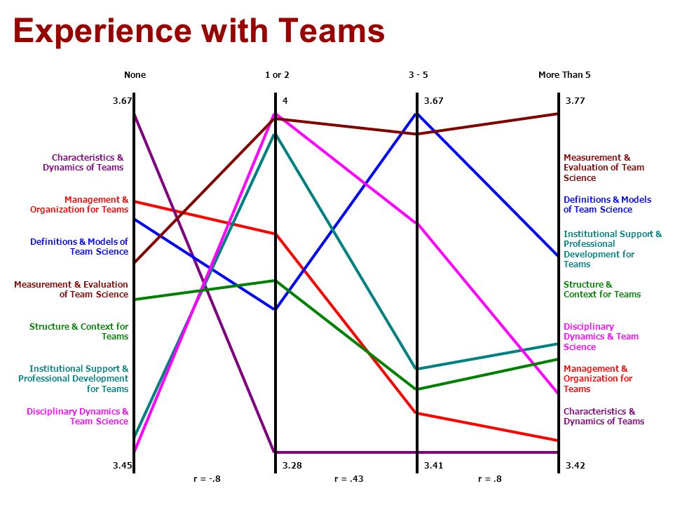 Experience with Teams r = -.8 None1 or 2 3.67 3.45 4 3.28 Disciplinary Dynamics & Team Science Institutional Support & Professional Development for Teams Structure & Context for Teams Measurement & Evaluation of Team Science Definitions & Models of Team Science Management & Organization for Teams Characteristics & Dynamics of Teams r =.43 3 - 5 3.67 3.41 r =.8 More Than 5 3.77 3.42 Characteristics & Dynamics of Teams Management & Organization for Teams Disciplinary Dynamics & Team Science Structure & Context for Teams Institutional Support & Professional Development for Teams Definitions & Models of Team Science Measurement & Evaluation of Team Science