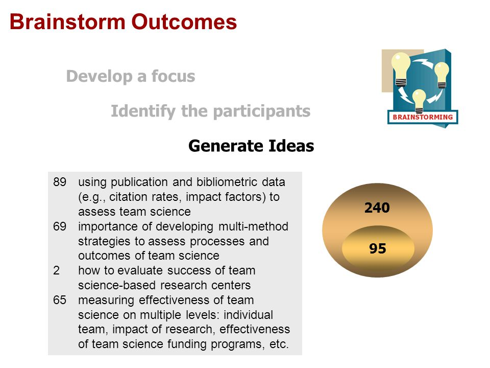 Brainstorm Outcomes 95 240 89using publication and bibliometric data (e.g., citation rates, impact factors) to assess team science 69importance of developing multi-method strategies to assess processes and outcomes of team science 2how to evaluate success of team science-based research centers 65measuring effectiveness of team science on multiple levels: individual team, impact of research, effectiveness of team science funding programs, etc.