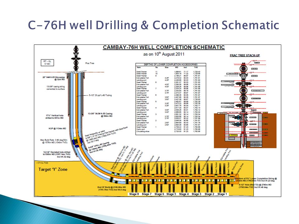 C-76H well Drilling & Completion Schematic