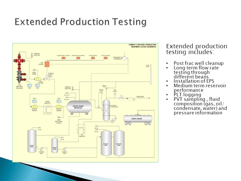 Extended production testing includes: Post frac well cleanup Long term flow rate testing through different beans Installation of EPS Medium term reser