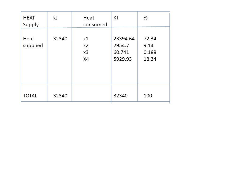 HEAT Supply kJHeat consumed KJ% Heat supplied 32340x1 x2 x3 X4 23394.64 2954.7 60.741 5929.93 72.34 9.14 0.188 18.34 TOTAL32340 100