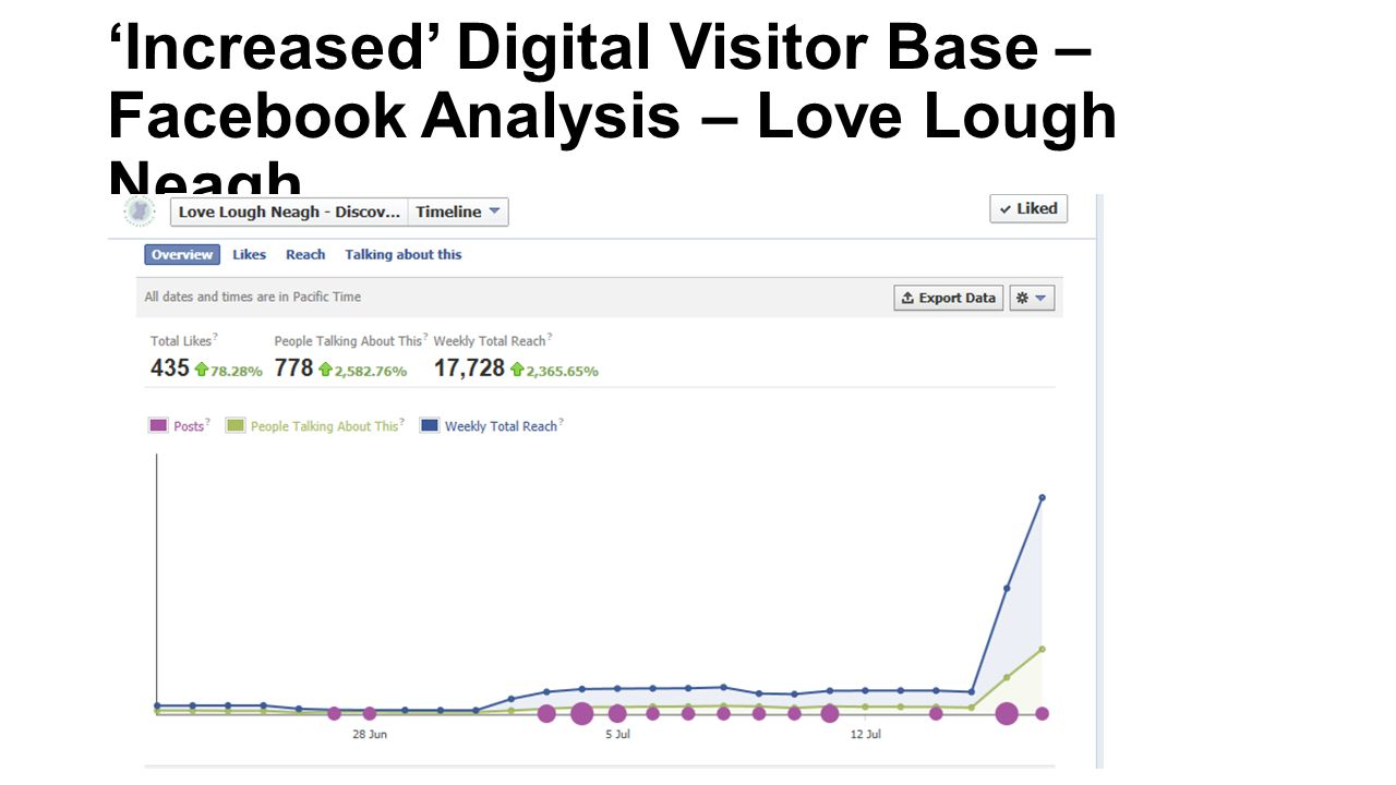 'Increased' Digital Visitor Base – Facebook Analysis – Love Lough Neagh
