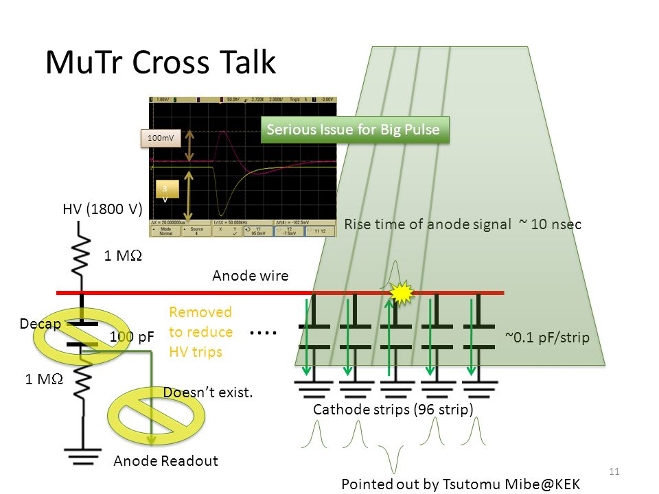 MuTr Cross Talk 11 HV (1800 V) 1 M  Anode wire 1 M  100 pF.... Cathode strips (96 strip) ~0.1 pF/strip Rise time of anode signal ~ 10 nsec Removed t