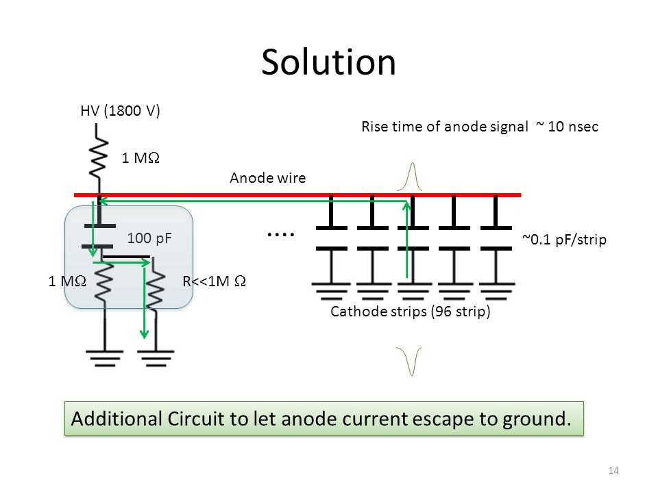Solution 14 HV (1800 V) 1 M  Anode wire 100 pF.... Cathode strips (96 strip) ~0.1 pF/strip Rise time of anode signal ~ 10 nsec R<<1M  1 M  Addition