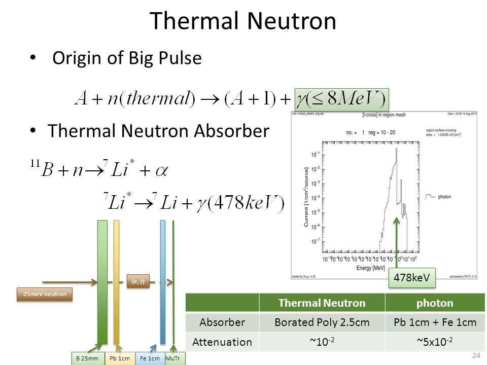 Thermal Neutron Origin of Big Pulse Thermal Neutron Absorber Thermal Neutronphoton AbsorberBorated Poly 2.5cmPb 1cm + Fe 1cm Attenuation~10 -2 ~5x10 -