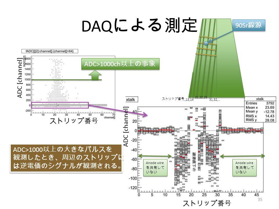 DAQ による測定 ADC>1000ch 以上の事象 ADC>1000 以上の大きなパルスを 観測したとき、周辺のストリップに は逆電価のシグナルが観測される。 ADC>1000 以上の大きなパルスを 観測したとき、周辺のストリップに は逆電価のシグナルが観測される。 …,13,1431,32,… …21,22,23… 90Sr 線源 ストリップ番号 ADC [channel] Anode wire を共有して いない Anode wire を共有して いない Anode wire を共有して いない Anode wire を共有して いない 線源直下のストリップ 35