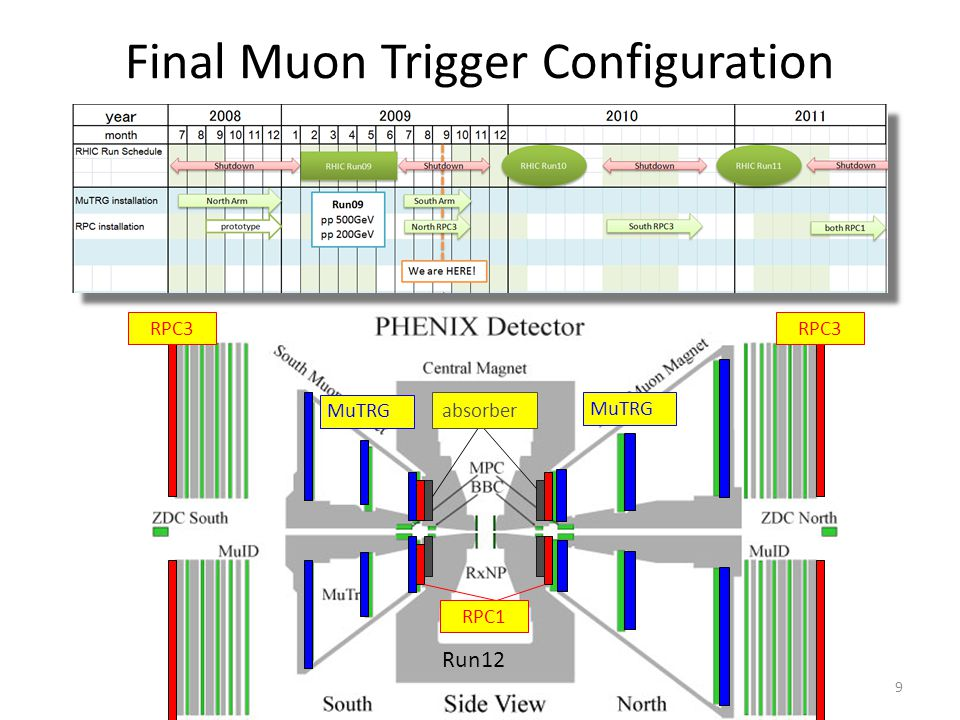 9 Final Muon Trigger Configuration MuTRG RPC3 Run12 RPC3 absorber RPC1