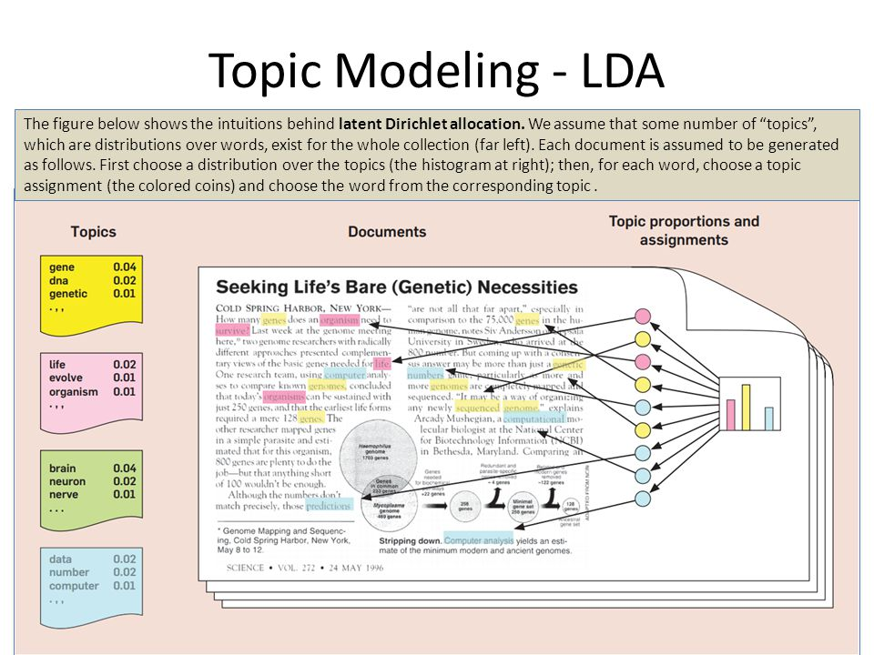"""Topic Modeling - LDA 11 The figure below shows the intuitions behind latent Dirichlet allocation. We assume that some number of """"topics"""", which are di"""
