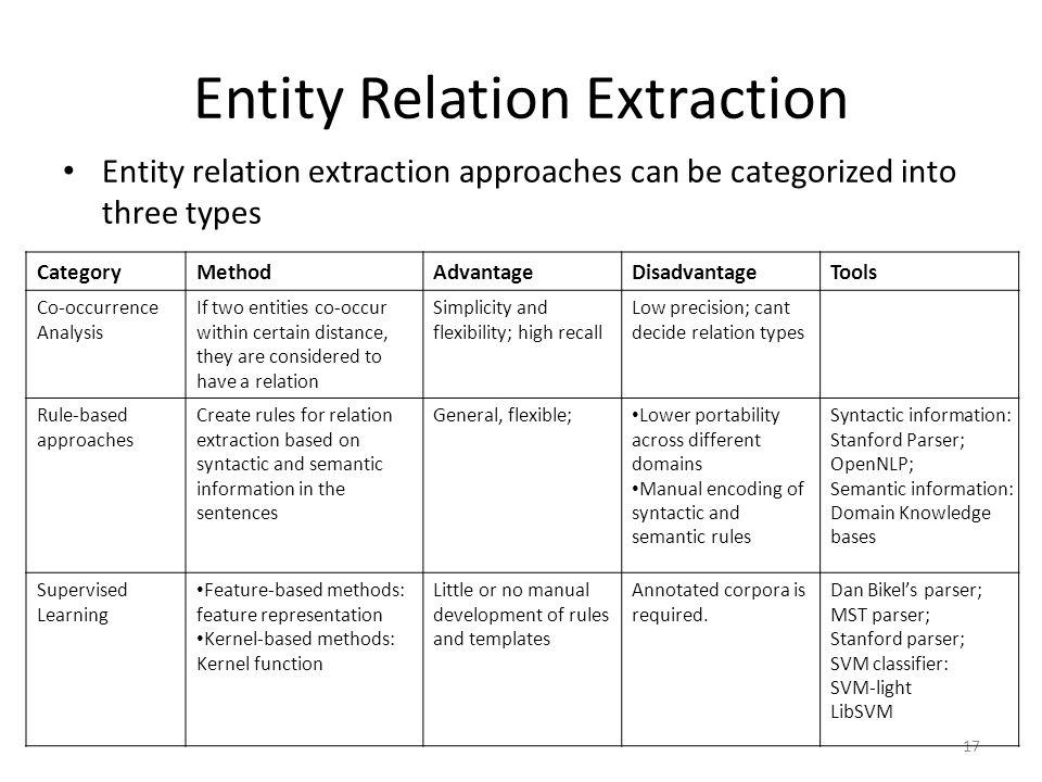 Entity Relation Extraction Entity relation extraction approaches can be categorized into three types 17 CategoryMethodAdvantageDisadvantageTools Co-oc