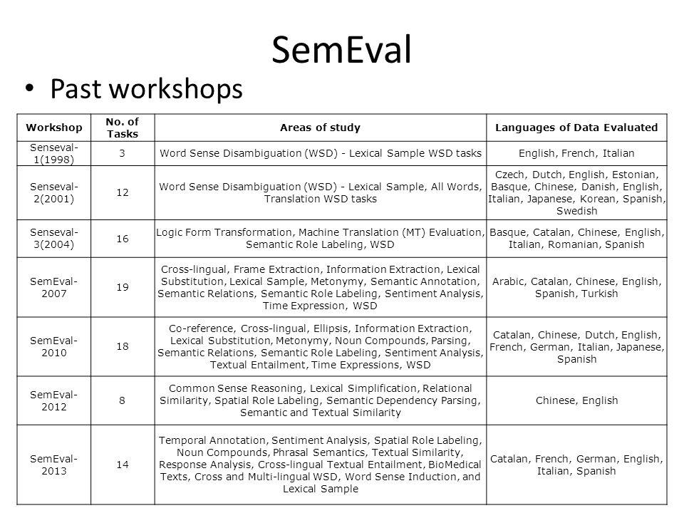 SemEval Past workshops 43 Workshop No. of Tasks Areas of studyLanguages of Data Evaluated Senseval- 1(1998) 3Word Sense Disambiguation (WSD) - Lexical