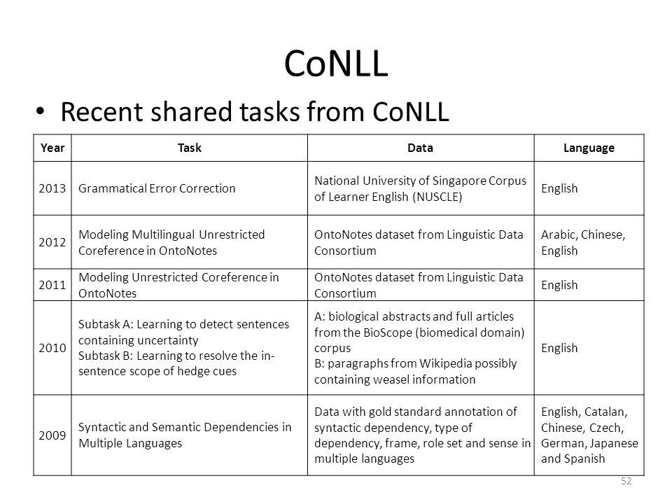 CoNLL Recent shared tasks from CoNLL 52 YearTaskDataLanguage 2013Grammatical Error Correction National University of Singapore Corpus of Learner Engli
