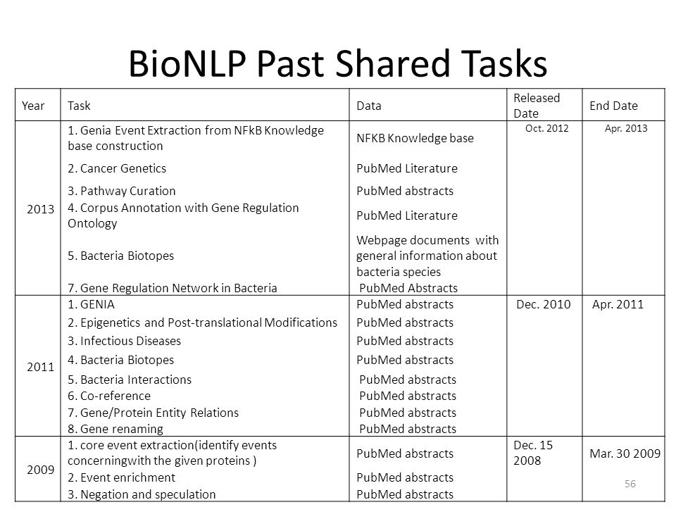 BioNLP Past Shared Tasks YearTaskData Released Date End Date 2013 1. Genia Event Extraction from NFkB Knowledge base construction NFKB Knowledge base