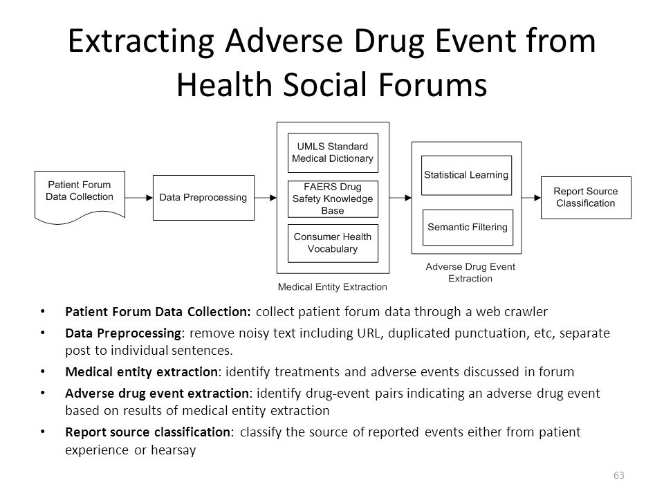 Extracting Adverse Drug Event from Health Social Forums 63 Patient Forum Data Collection: collect patient forum data through a web crawler Data Prepro