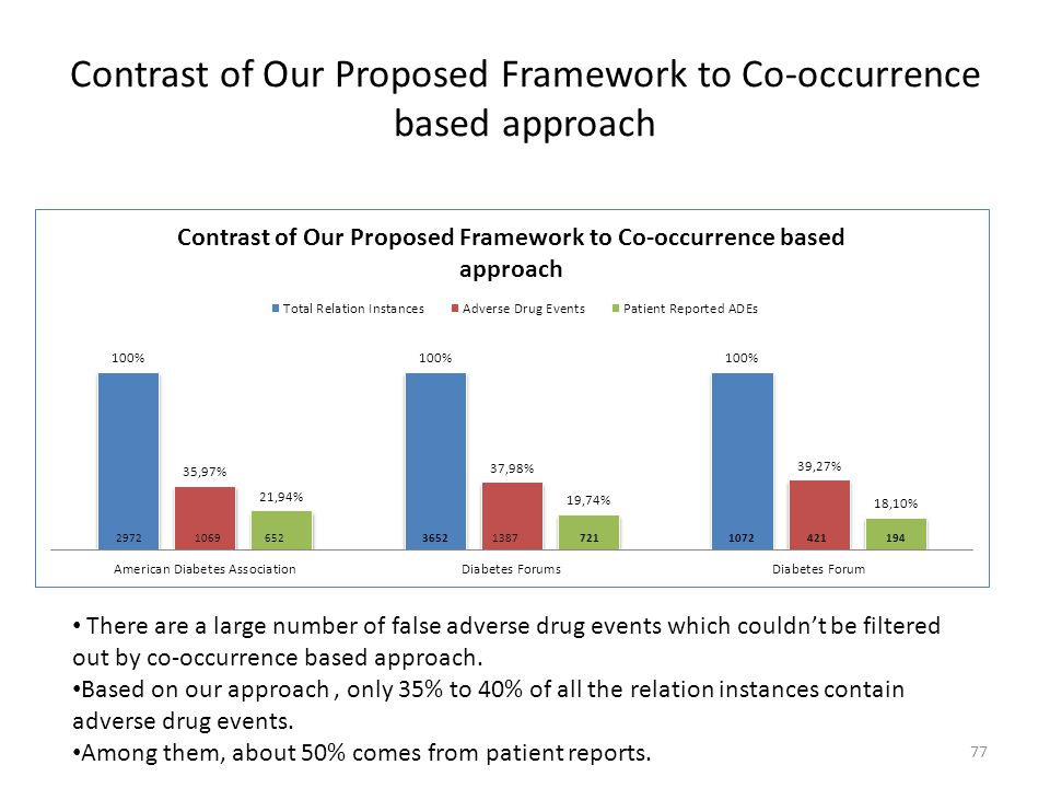 Contrast of Our Proposed Framework to Co-occurrence based approach 77 There are a large number of false adverse drug events which couldn't be filtered
