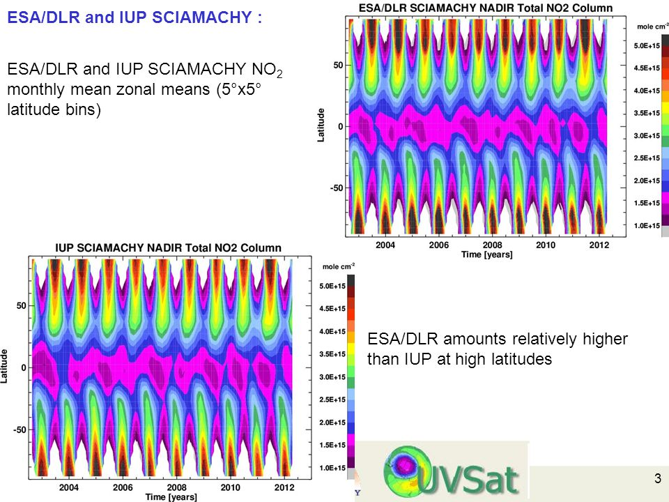 3 ESA/DLR and IUP SCIAMACHY : ESA/DLR and IUP SCIAMACHY NO 2 monthly mean zonal means (5°x5° latitude bins) ESA/DLR amounts relatively higher than IUP at high latitudes
