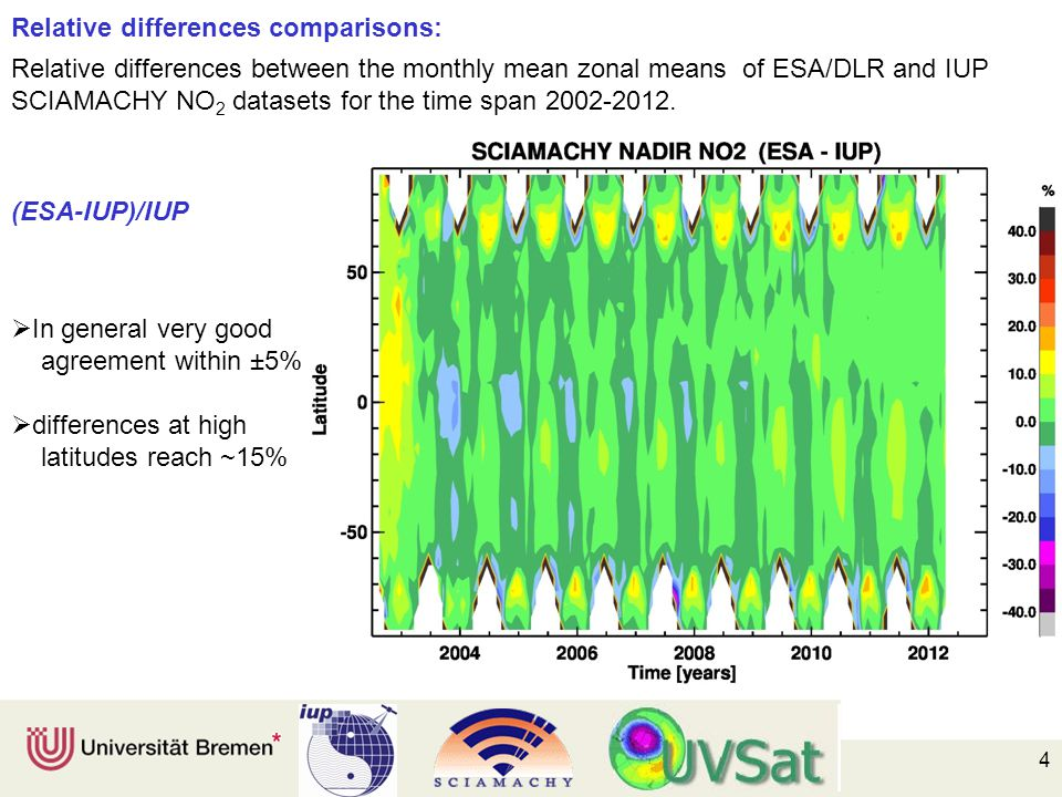 4 Relative differences comparisons: Relative differences between the monthly mean zonal means of ESA/DLR and IUP SCIAMACHY NO 2 datasets for the time span 2002-2012.