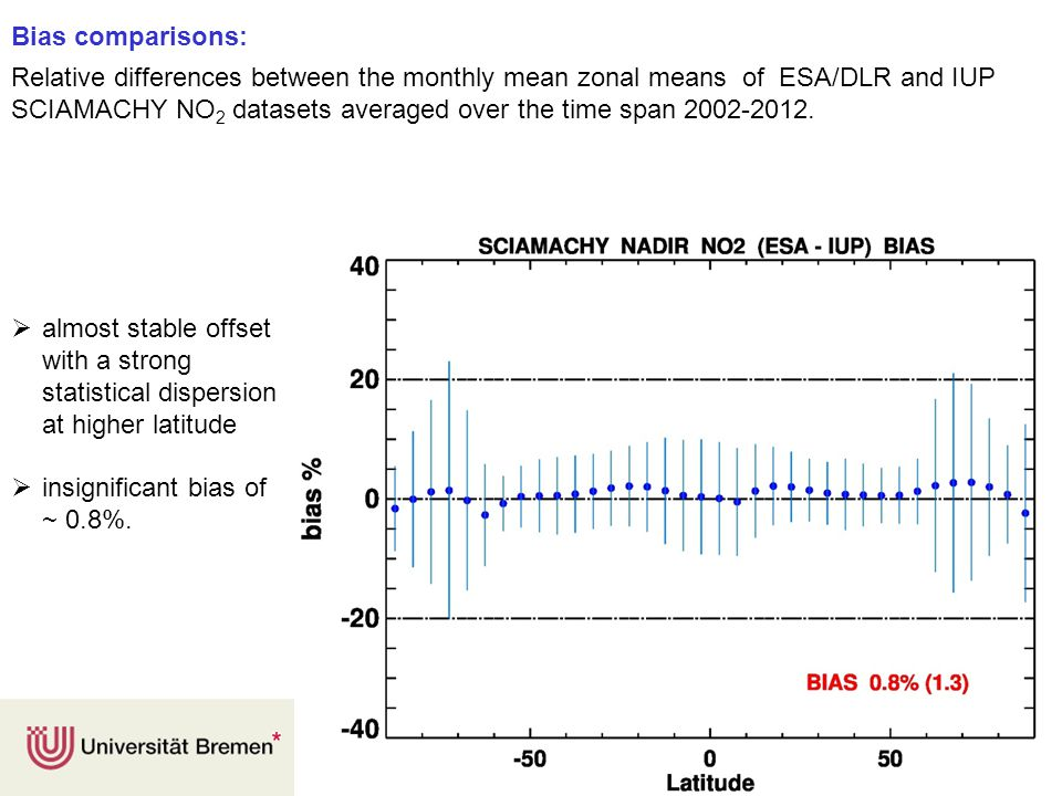 13 Bias comparisons: Relative differences between the monthly mean zonal means of ESA/DLR and IUP SCIAMACHY NO 2 datasets averaged over the time span 2002-2012.