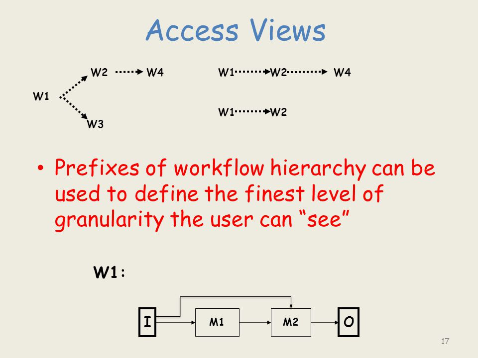 "Access Views Prefixes of workflow hierarchy can be used to define the finest level of granularity the user can ""see"" 17 W1 W3 W2W4W1W2W4 W1W2 W1: IO M"