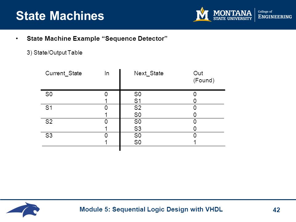 """Module 5: Sequential Logic Design with VHDL 42 State Machines State Machine Example """"Sequence Detector"""" 3) State/Output Table Current_StateInNext_Stat"""