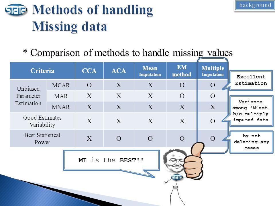 * Comparison of methods to handle missing values CriteriaCCAACA Mean Imputation EM method Multiple Imputation Unbiased Parameter Estimation MCAR OXXOO MAR XXXOO MNAR XXXXX Good Estimates Variability XXXXO Best Statistical Power XOOOO MI is the BEST!.