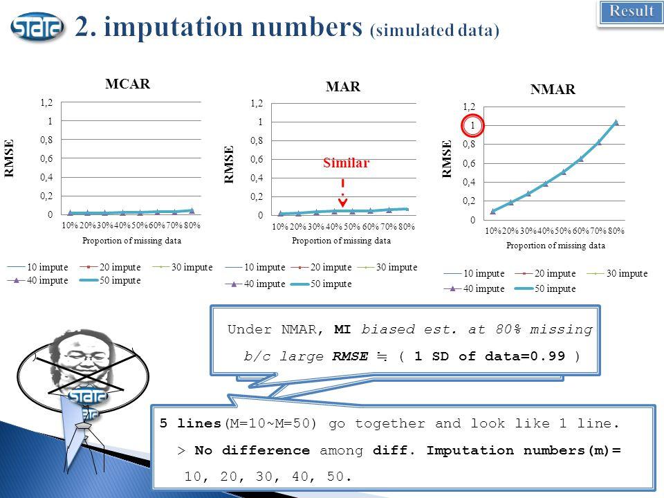 Proportion of missing data Similar (Regardless of imputation #) Under MCAR and MAR, MI Good.