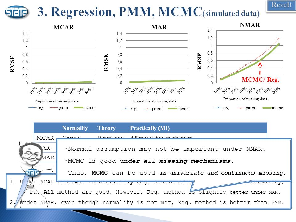 1. Under MCAR and MAR, theoretically Reg.