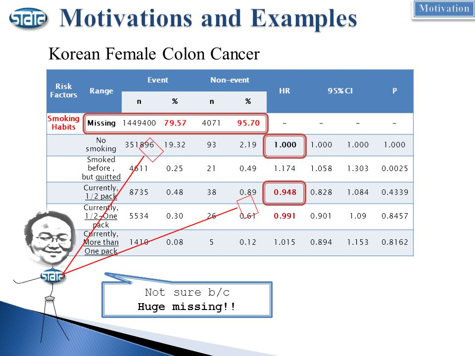 Korean Female Colon Cancer Risk Factors Range EventNon-event HR95% CIP n%n% Smoking Habits Missing144940079.57407195.70---- No smoking 35189619.32932.191.000 Smoked before, but quitted 46110.25210.491.1741.0581.3030.0025 Currently, 1/2 pack 87350.48380.890.9480.8281.0840.4339 Currently, 1/2-One pack 55340.30260.610.9910.9011.090.8457 Currently, More than One pack 14100.0850.121.0150.8941.1530.8162 ☞ Is smoking protective.
