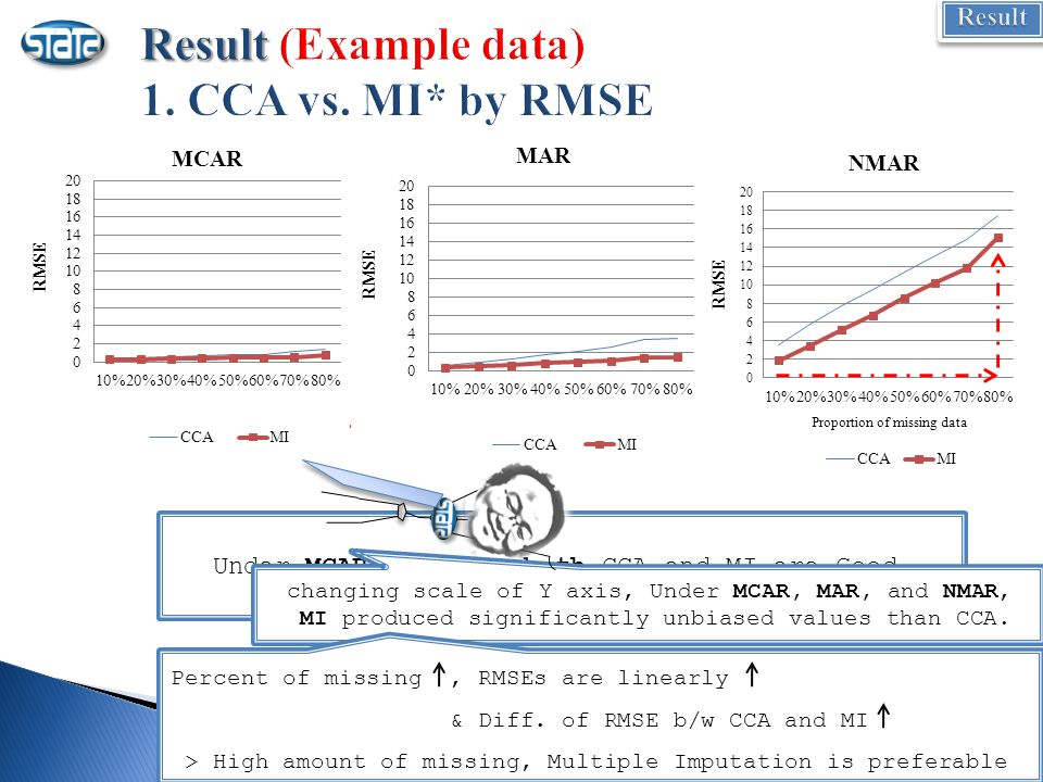 Proportion of missing data better Under MCAR and MAR, both CCA and MI are Good.