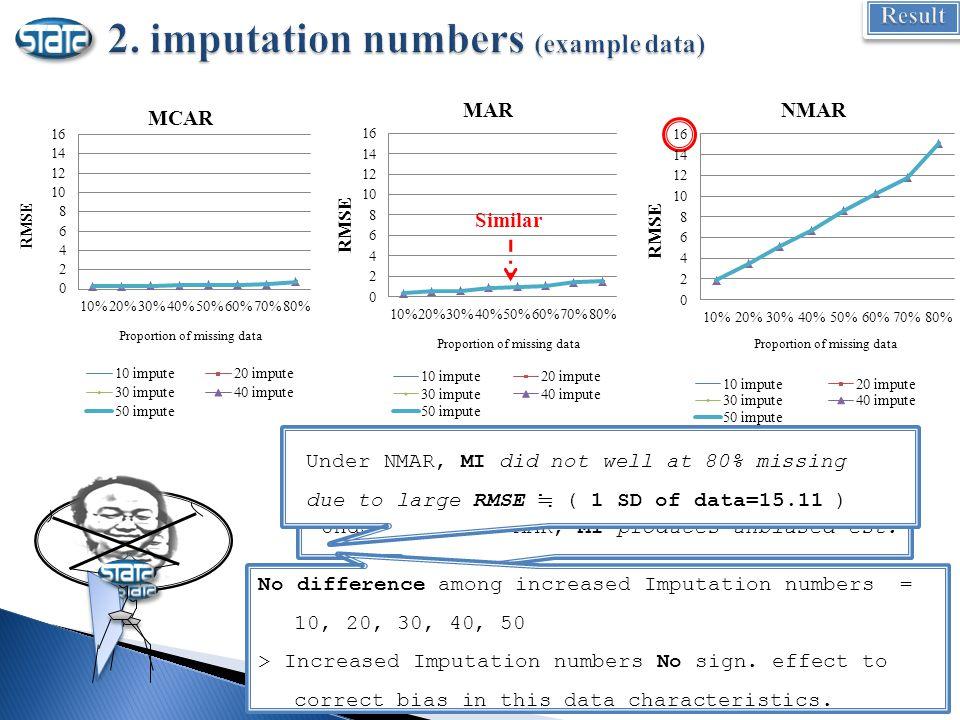 Proportion of missing data Similar (Regardless of imputation # and percent of missing ) Under MCAR and MAR, MI produces unbiased est.