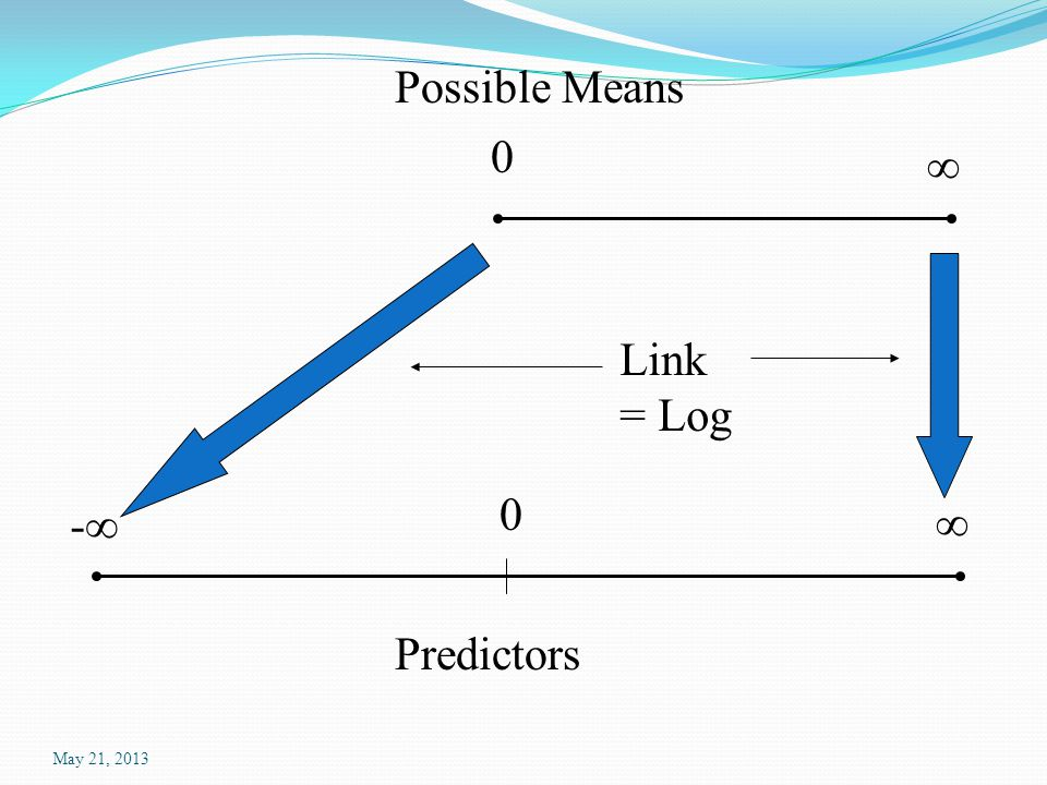 May 21, 2013 ∞ 0 Possible Means -∞ ∞ 0 Predictors Inverse Link = e x