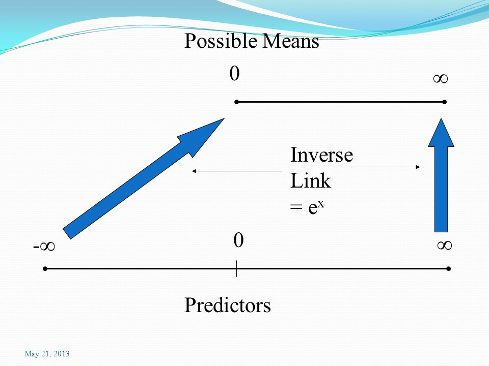 Coefficients: Estimate Std.