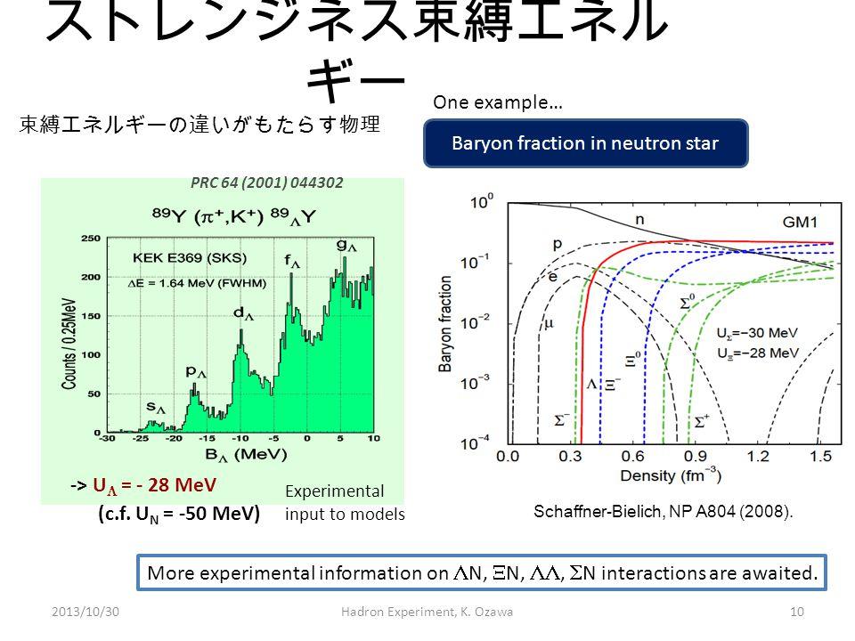 ストレンジネス束縛エネル ギー PRC 64 (2001) 044302 -> U  = - 28 MeV (c.f. U N = -50 MeV) 束縛エネルギーの違いがもたらす物理 Experimental input to models Schaffner-Bielich, NP A804