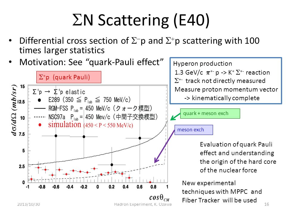 """ N Scattering (E40) Differential cross section of   p and   p scattering with 100 times larger statistics Motivation: See """"quark-Pauli effect"""" 20"""