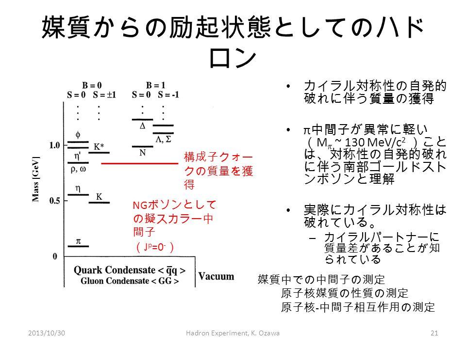 Mass [GeV] 媒質からの励起状態としてのハド ロン 2013/10/30Hadron Experiment, K. Ozawa21 NG ボソンとして の擬スカラー中 間子 ( J p =0 - ) 構成子クォー クの質量を獲 得 カイラル対称性の自発的 破れに伴う質量の獲得 π 中間子が異