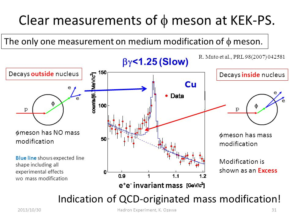 Clear measurements of  meson at KEK-PS. 2013/10/3031 R. Muto et al., PRL 98(2007) 042581 Indication of QCD-originated mass modification! Cu  <1.25