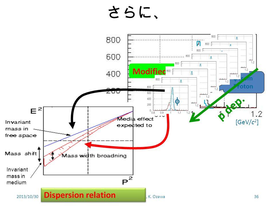 さらに、 2013/10/30Hadron Experiment, K. Ozawa36 Pb  Modified  [GeV/c 2 ]  from Proton Invariant mass in medium         p dep. Dispersion relat