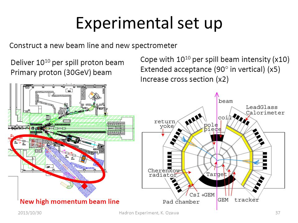 Experimental set up 2013/10/30Hadron Experiment, K. Ozawa37 Cope with 10 10 per spill beam intensity (x10) Extended acceptance (90  in vertical) (x5)
