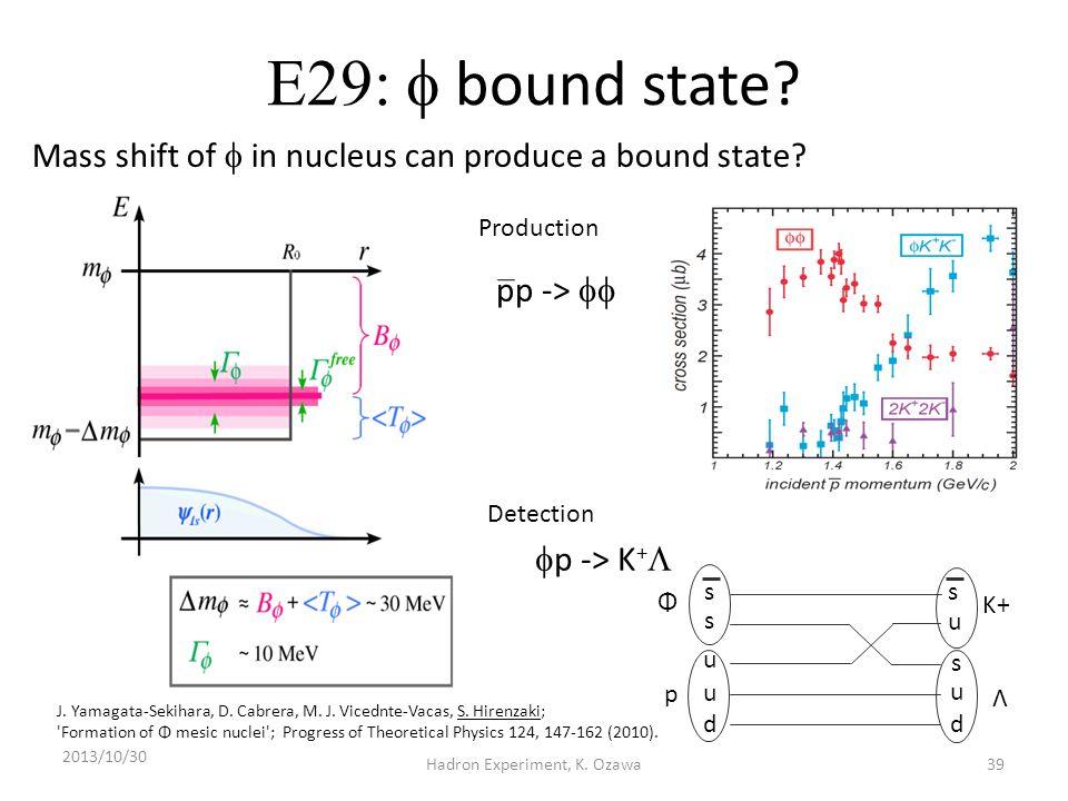  bound state? 2013/10/30 Hadron Experiment, K. Ozawa s s u u d K+ Λ Φ p u d s u s  p -> K +  pp ->  39 Mass shift of  in nucleus can produc