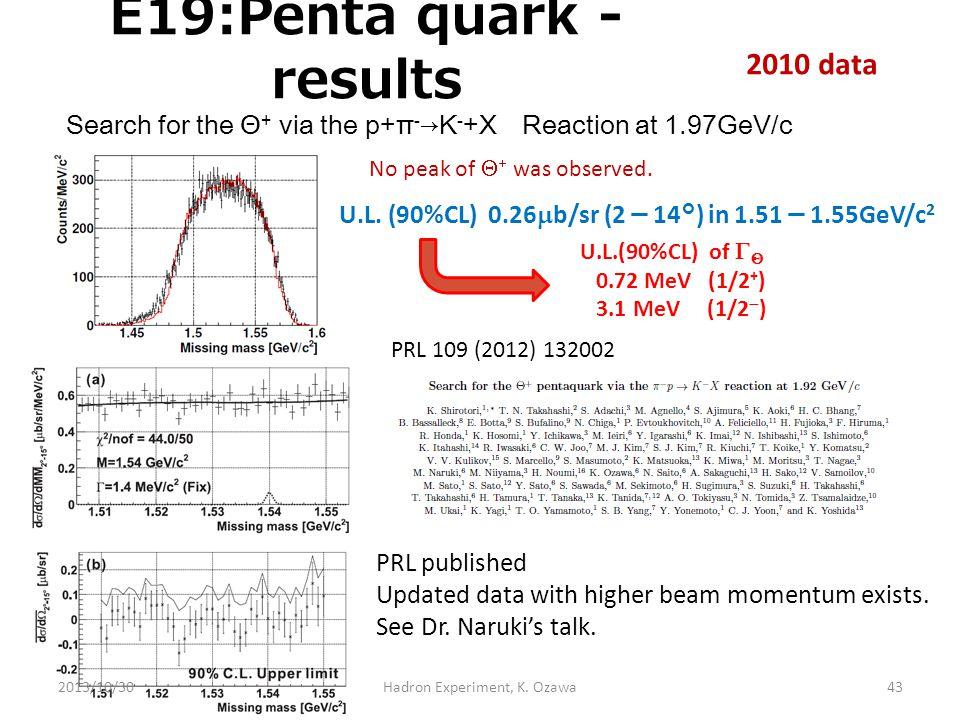 E19:Penta quark - results 2010 data No peak of   was observed. U.L. (90%CL) 0.26  b/sr (2 - 14°) in 1.51 - 1.55GeV/c 2 U.L.(90%CL) of     0.72