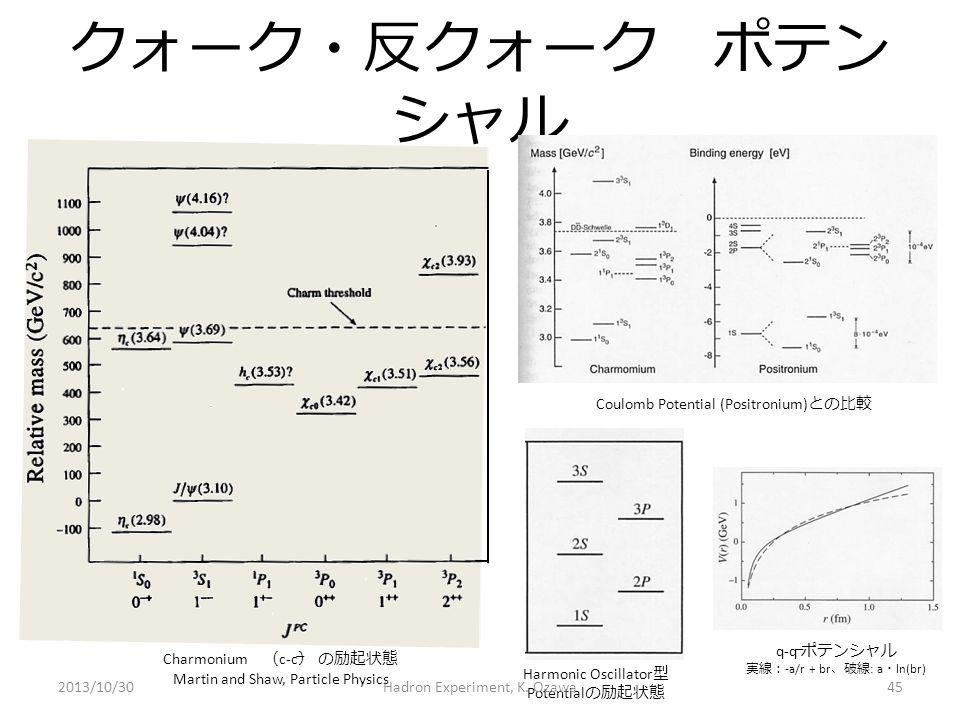 クォーク・反クォーク ポテン シャル Harmonic Oscillator 型 Potential の励起状態 Coulomb Potential (Positronium) との比較 Charmonium ( c-c ) の励起状態 Martin and Shaw, Particle Physi