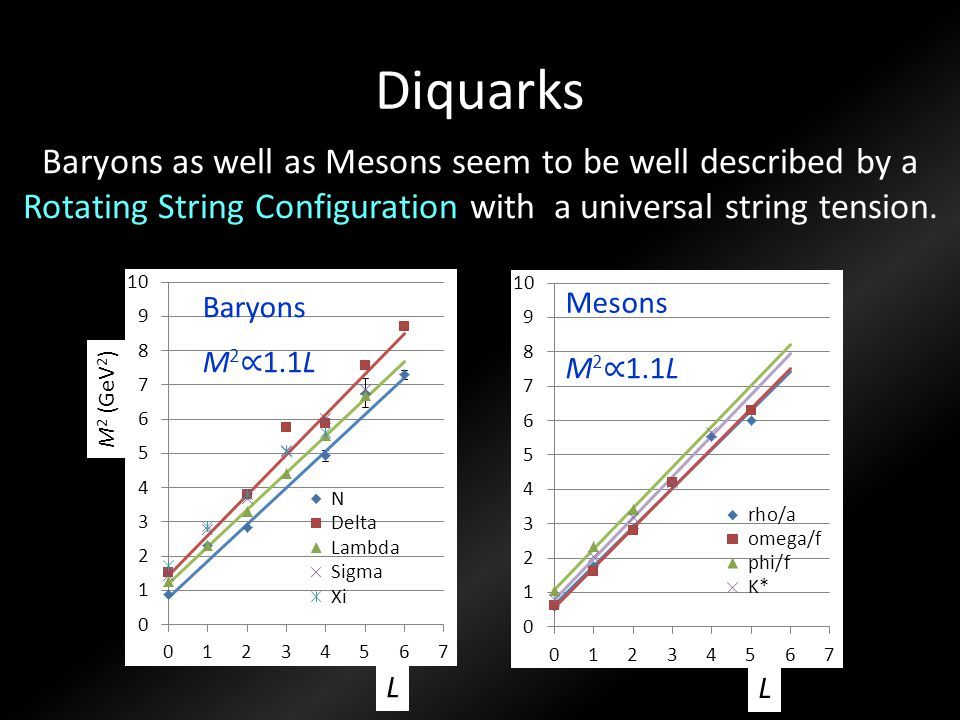 Diquarks Baryons Mesons L L M 2 (GeV 2 ) M 2 ∝ 1.1L Baryons as well as Mesons seem to be well described by a Rotating String Configuration with a univ