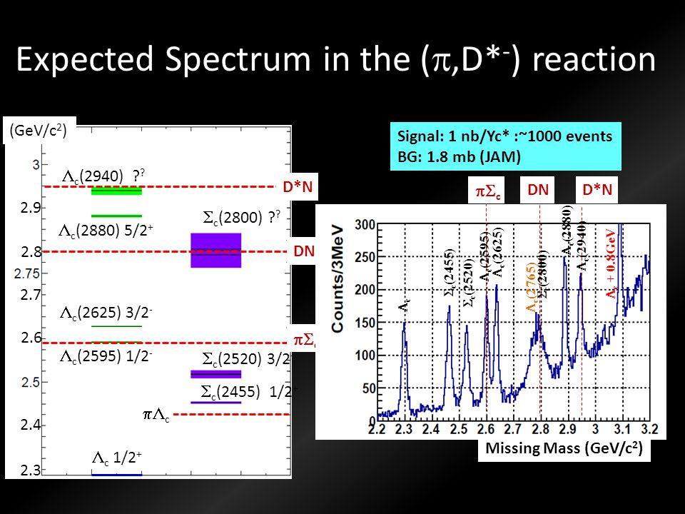 Signal: 1 nb/Yc* :~1000 events BG: 1.8 mb (JAM)  c 1/2 +  c (2455) 1/2 +  c (2520) 3/2 +  c (2800) ? ?  c (2595) 1/2 -  c (2625) 3/2 -  c (2880
