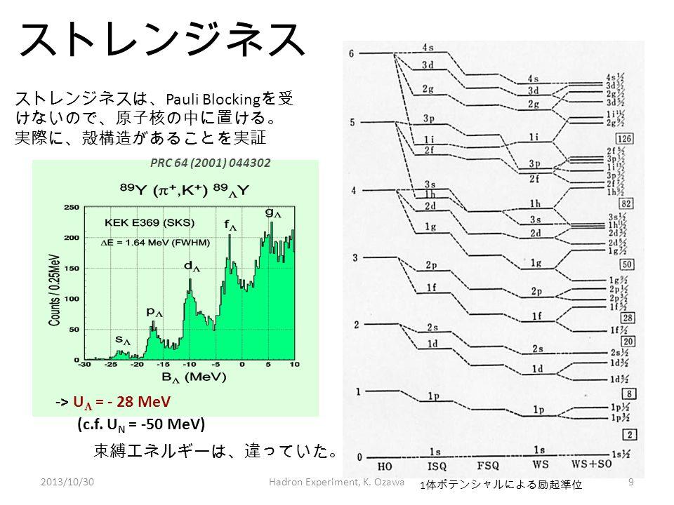 ストレンジネス 1 体ポテンシャルによる励起準位 PRC 64 (2001) 044302 -> U  = - 28 MeV (c.f. U N = -50 MeV) ストレンジネスは、 Pauli Blocking を受 けないので、原子核の中に置ける。 実際に、殻構造があることを実証 2013