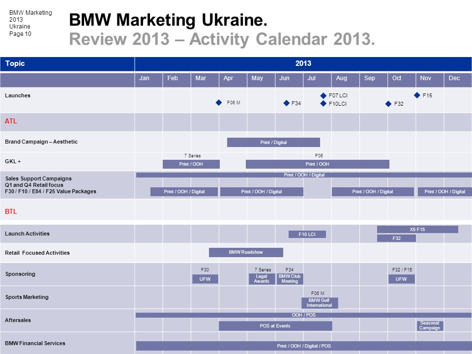 BMW Marketing 2013 Ukraine Page 10 Topic2013 JanFebMarAprMayJunJulAugSepOctNovDec Launches Brand Campaign – Aesthetic GKL + Sales Support Campaigns Q1